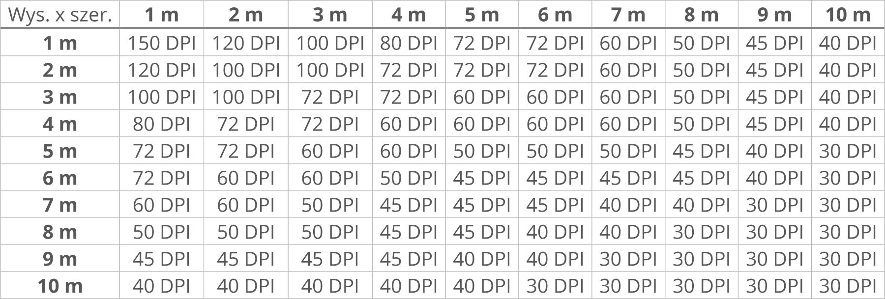 tabelka DPI dla druku wielkoformatowego